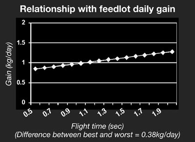 Relationship with feedlot daily gain figure 2
