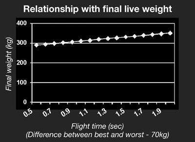 Relationship with final live weight figure 3
