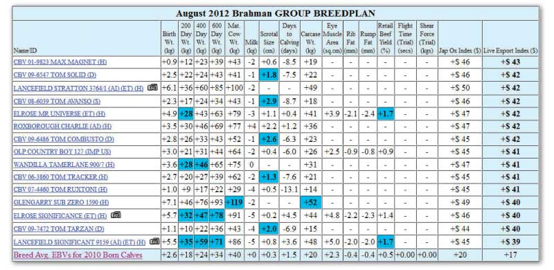 figure 1. Brahman Published sire list ranked in descending order on the Brahman Live Export Index